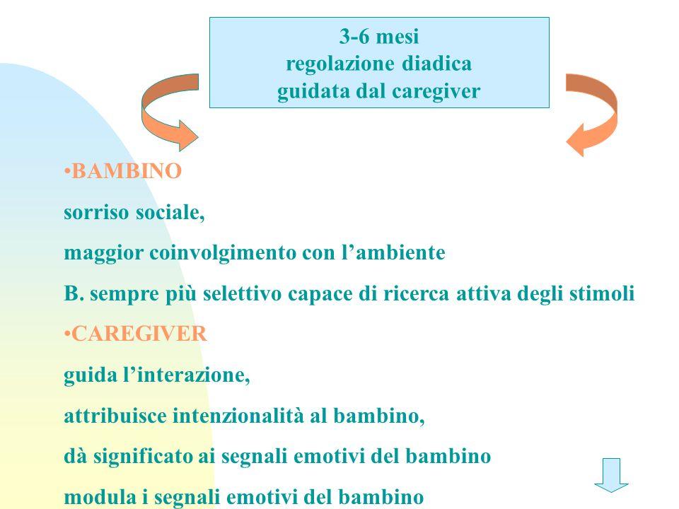 3-6 mesi regolazione diadica guidata dal caregiver BAMBINO sorriso sociale, maggior coinvolgimento con lambiente B. sempre più selettivo capace di ric