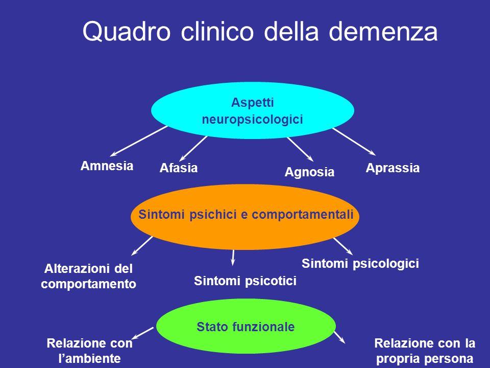 La malattia di Alzheimer: che cosa è…. La malattia di Alzheimer è una sindrome a decorso cronico e progressivo causata da un processo degenerativo che