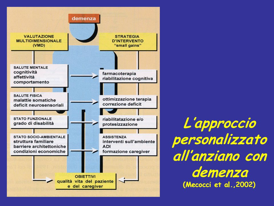 Complessità dellapproccio clinico adulto vs anziano (Mecocci et al.,2002)
