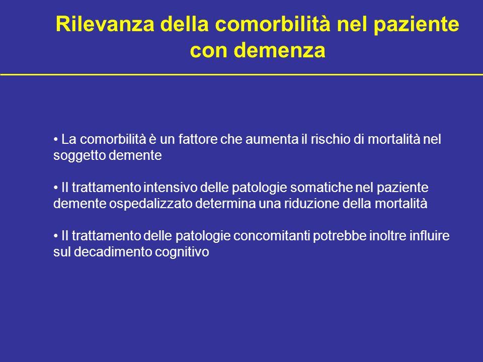 La demenza è un fattore di rischio per la comparsa di malattie somatiche Lesioni da decubito Incontinenza Cadute Fratture (Femore) Malnutrizione Polmo