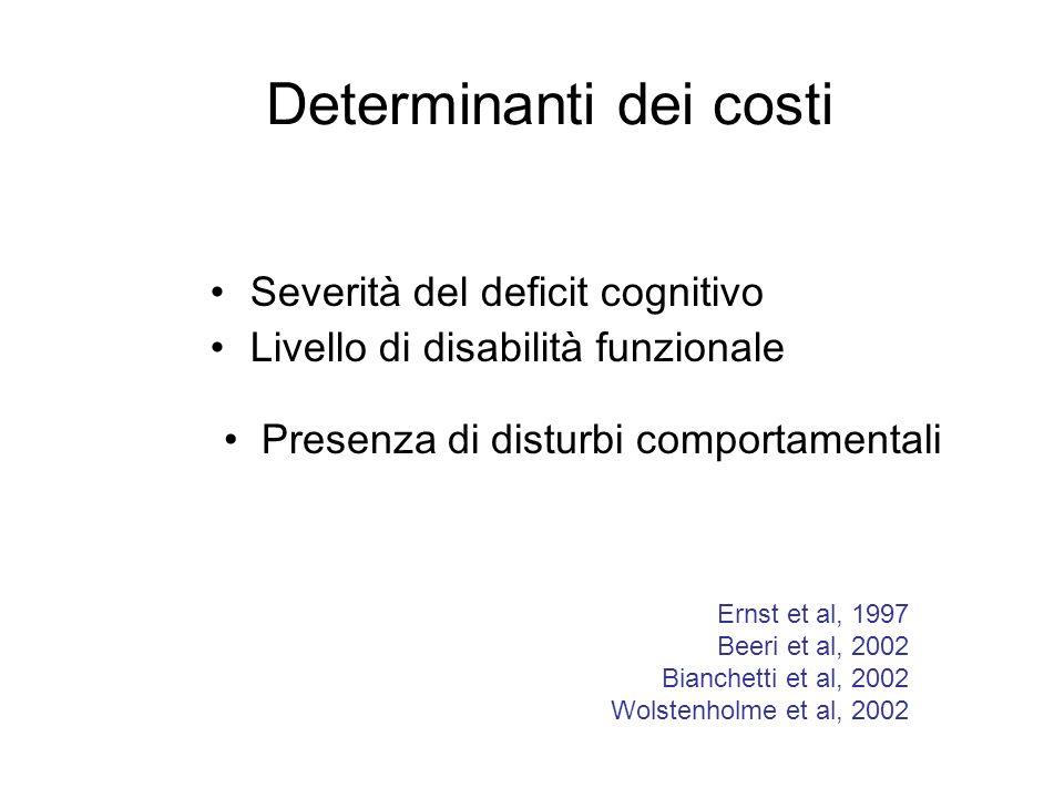 Gli outcome del trattamento della demenza Demenza severa Trattamento dei disturbi comportamentali Miglioramento/rallentamento progressione deficit cog