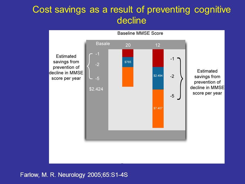 Determinanti dei costi Severità del deficit cognitivo Livello di disabilità funzionale Ernst et al, 1997 Beeri et al, 2002 Bianchetti et al, 2002 Wols