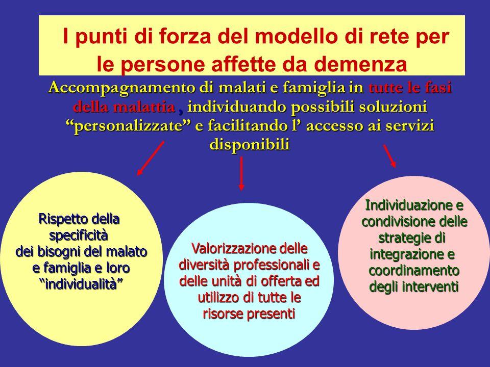 Il Consultorio per le Demenze di Mirandola Il Consultorio per le Demenze di Mirandola Richiesta da parte del Medico di medicina generale I.P. del Cons