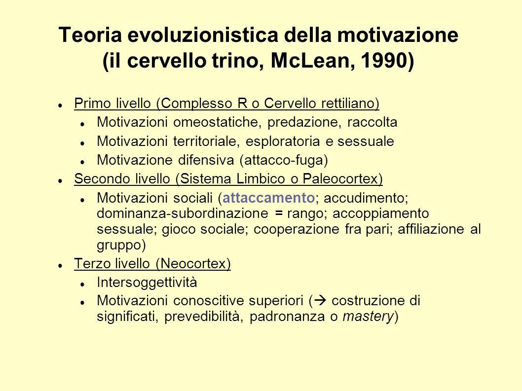 Teoria evoluzionistica della motivazione (il cervello trino, McLean, 1990) Primo livello (Complesso R o Cervello rettiliano) Motivazioni omeostatiche,