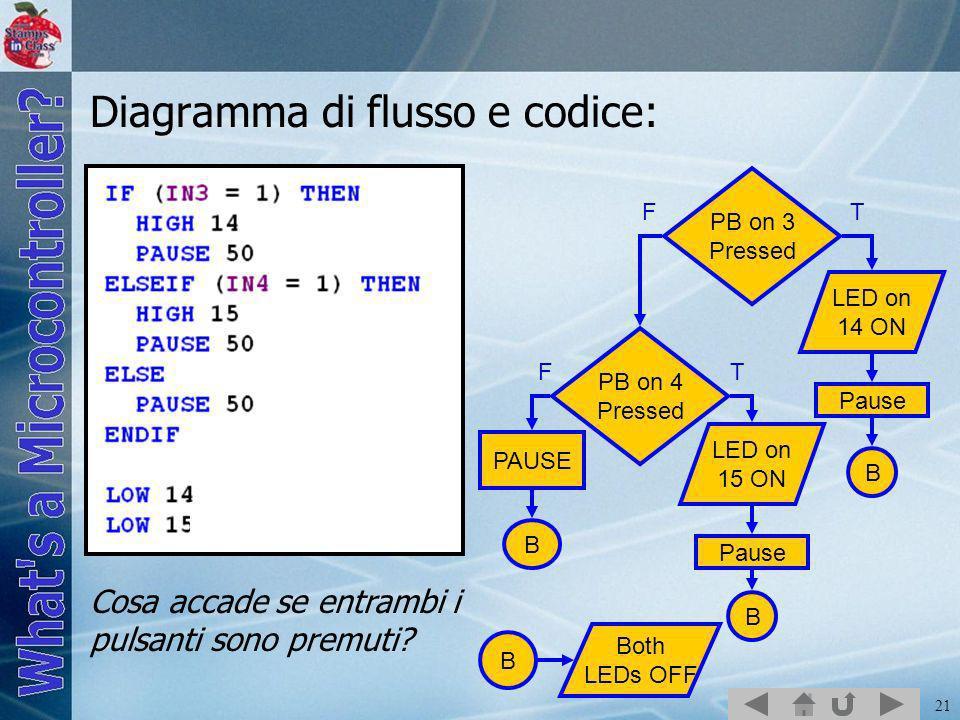 21 Diagramma di flusso e codice: PB on 3 Pressed LED on 14 ON PB on 4 Pressed LED on 15 ON Both LEDs OFF PAUSE B B B B Cosa accade se entrambi i pulsa