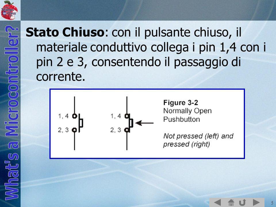 5 Stato Chiuso: con il pulsante chiuso, il materiale conduttivo collega i pin 1,4 con i pin 2 e 3, consentendo il passaggio di corrente.