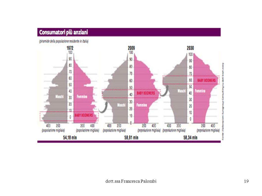 dott.ssa Francesca Palombi20 E utile distinguere tra almeno tre tipi di vecchiaia: età biologica, psicologica e sociale – Birren (1959) Questi 3 concetti sono integrati in quello di ETA FUNZIONALE ETA FUNZIONALE – indice bilanciato delle capacità biologiche, psicologiche e sociali.