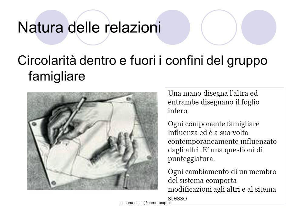cristina.chiari@nemo.unipr.it Natura delle relazioni Circolarità dentro e fuori i confini del gruppo famigliare Una mano disegna laltra ed entrambe di