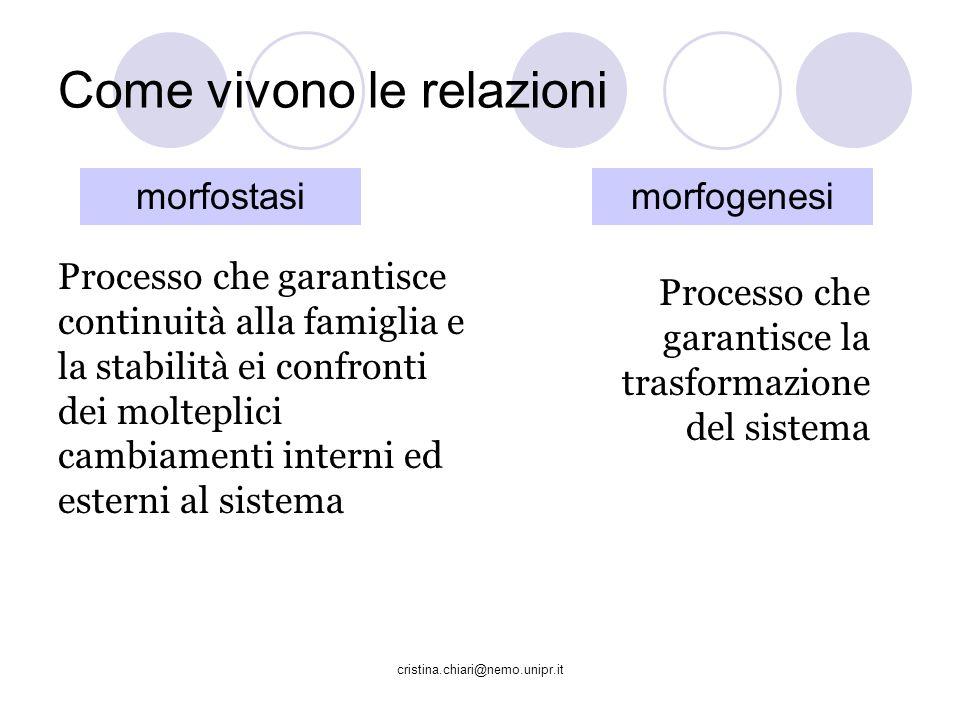 cristina.chiari@nemo.unipr.it Come vivono le relazioni morfostasimorfogenesi Processo che garantisce continuità alla famiglia e la stabilità ei confro