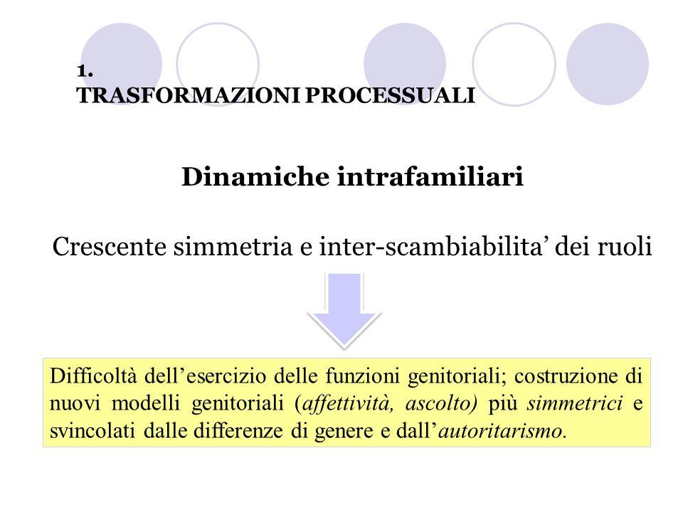 Dinamiche intrafamiliari Crescente simmetria e inter-scambiabilita dei ruoli Difficoltà dellesercizio delle funzioni genitoriali; costruzione di nuovi