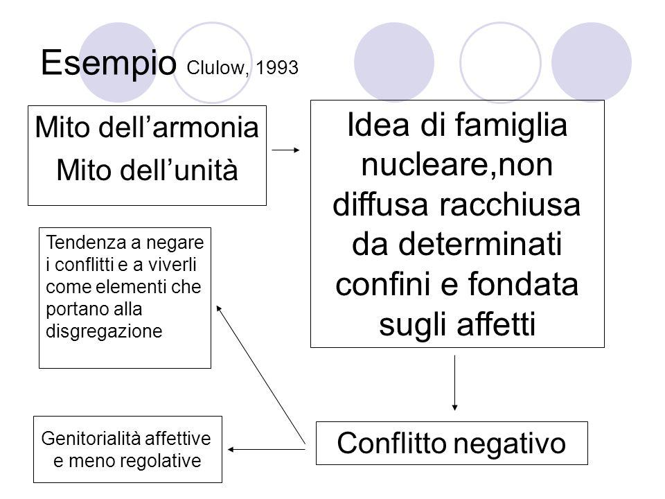 Esempio Clulow, 1993 Mito dellarmonia Mito dellunità Idea di famiglia nucleare,non diffusa racchiusa da determinati confini e fondata sugli affetti Conflitto negativo Tendenza a negare i conflitti e a viverli come elementi che portano alla disgregazione Genitorialità affettive e meno regolative