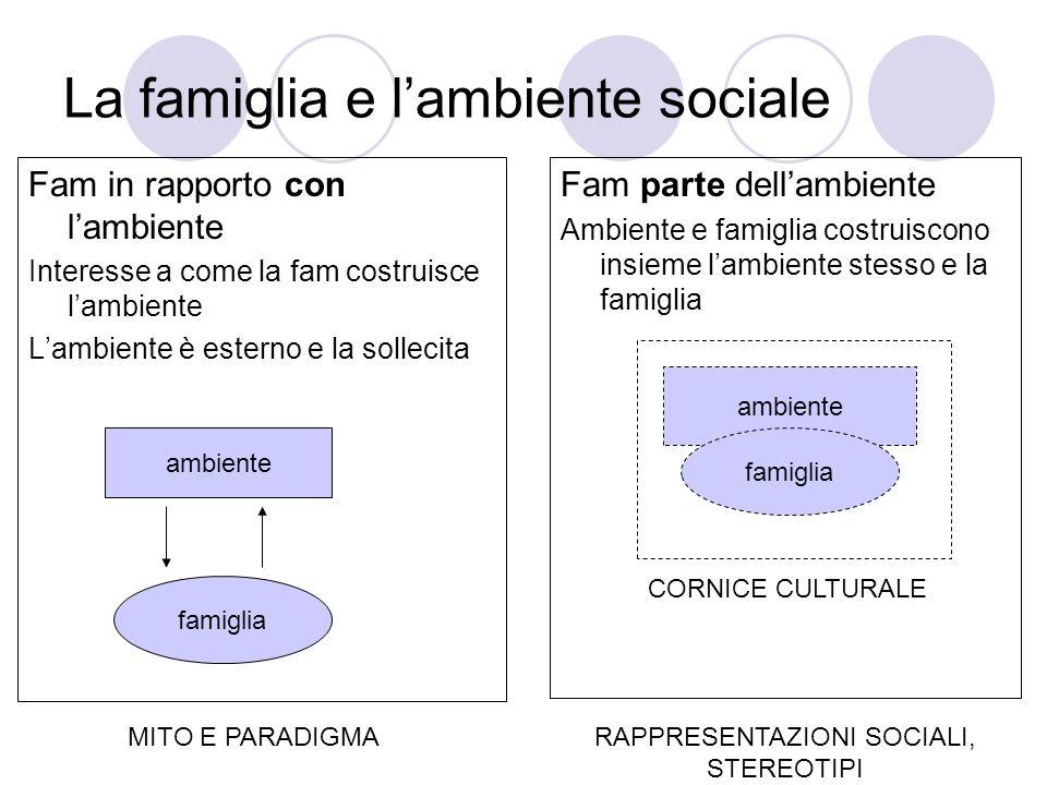 La famiglia e lambiente sociale Fam in rapporto con lambiente Interesse a come la fam costruisce lambiente Lambiente è esterno e la sollecita Fam part