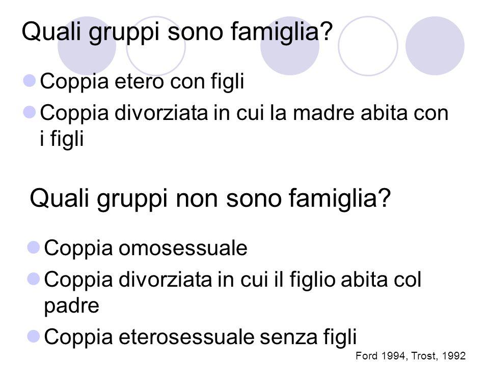 Quali gruppi sono famiglia? Coppia etero con figli Coppia divorziata in cui la madre abita con i figli Quali gruppi non sono famiglia? Coppia omosessu