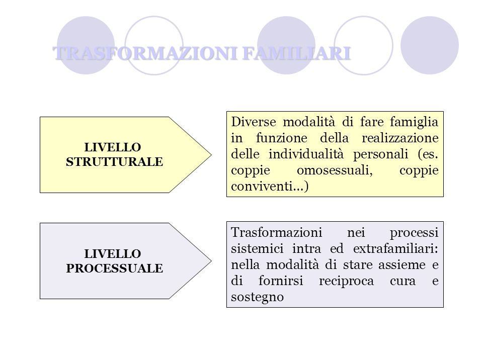 TRASFORMAZIONI FAMILIARI LIVELLO STRUTTURALE LIVELLO PROCESSUALE Diverse modalità di fare famiglia in funzione della realizzazione delle individualità personali (es.