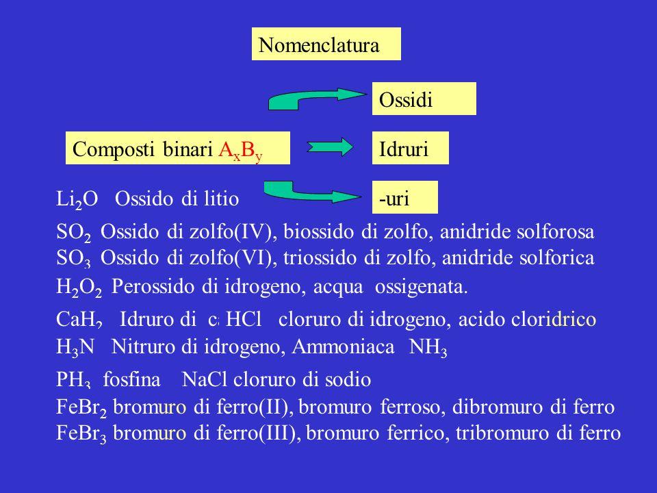 Nomenclatura SO 2 Ossido di zolfo(IV), biossido di zolfo, anidride solforosa SO 3 Ossido di zolfo(VI), triossido di zolfo, anidride solforica Composti binari A x B y Idruri Ossidi -uriLi 2 O Ossido di litio H 2 O 2 Perossido di idrogeno, acqua ossigenata.