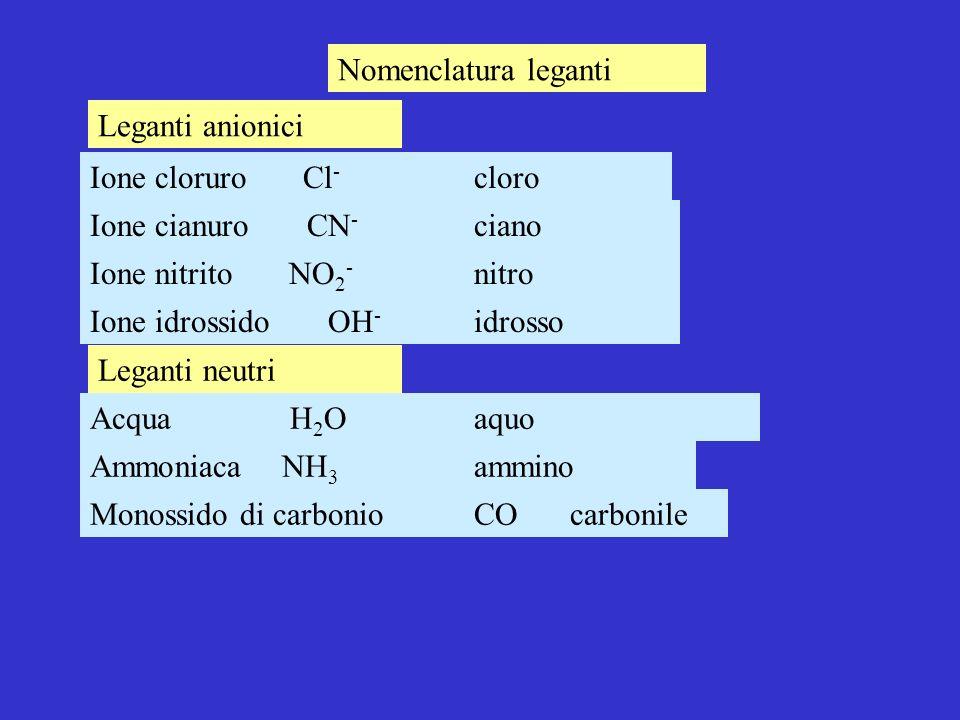 Nomenclatura leganti Ione cloruro Cl - cloro Leganti anionici Acqua H 2 O aquo Ammoniaca NH 3 ammino Monossido di carbonioCO carbonile Ione cianuro CN - ciano Ione nitrito NO 2 - nitro Ione idrossido OH - idrosso Leganti neutri