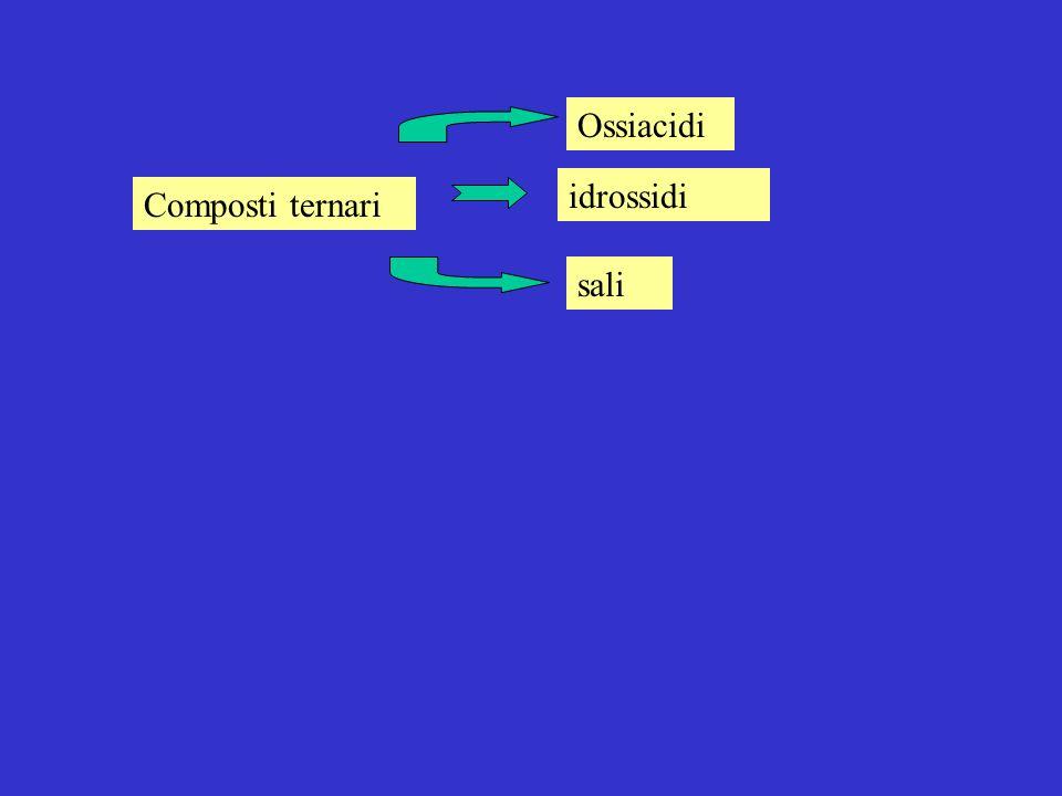 Composti ternari idrossidi Ossiacidi sali