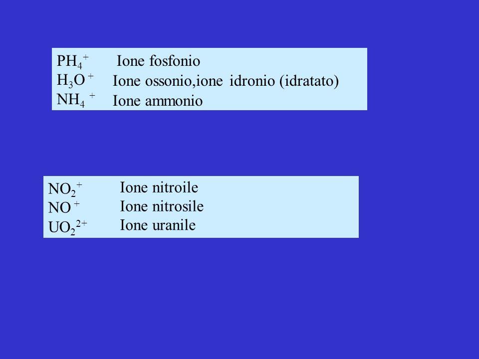 PH 4 + H 3 O + NH 4 + Ione fosfonio Ione ossonio,ione idronio (idratato) Ione ammonio NO 2 + NO + UO 2 2+ Ione nitroile Ione nitrosile Ione uranile