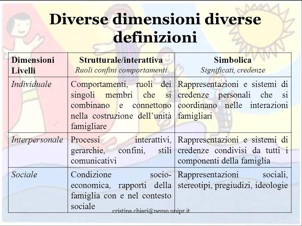 cristina.chiari@nemo.unipr.it Diverse dimensioni diverse definizioni Dimensioni Livelli Strutturale/interattiva Ruoli confini comportamenti Simbolica