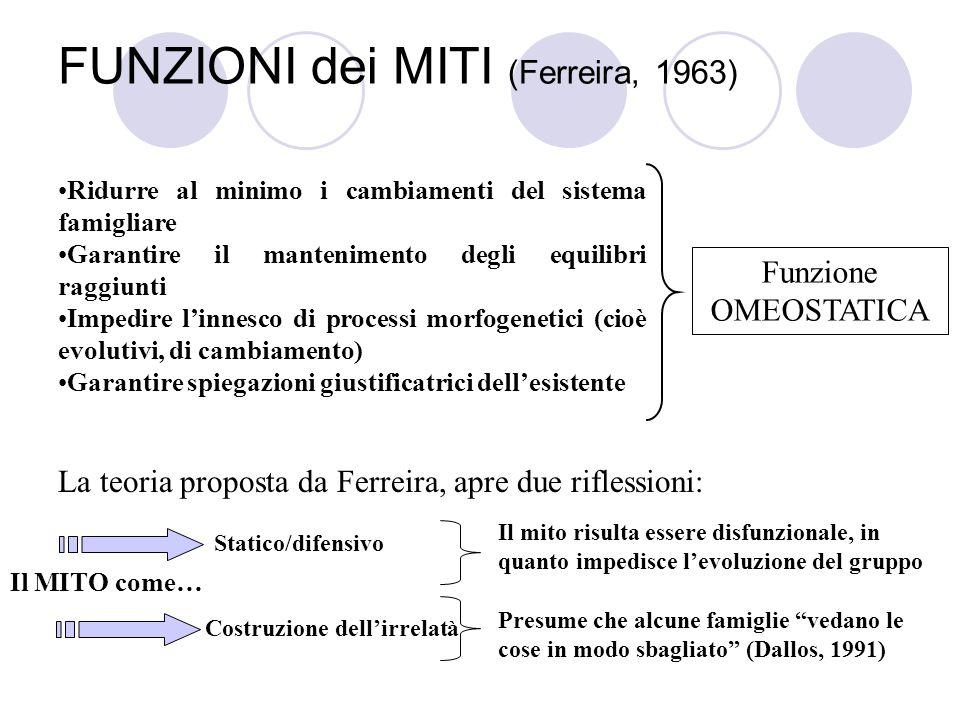 FUNZIONI dei MITI (Ferreira, 1963) Ridurre al minimo i cambiamenti del sistema famigliare Garantire il mantenimento degli equilibri raggiunti Impedire