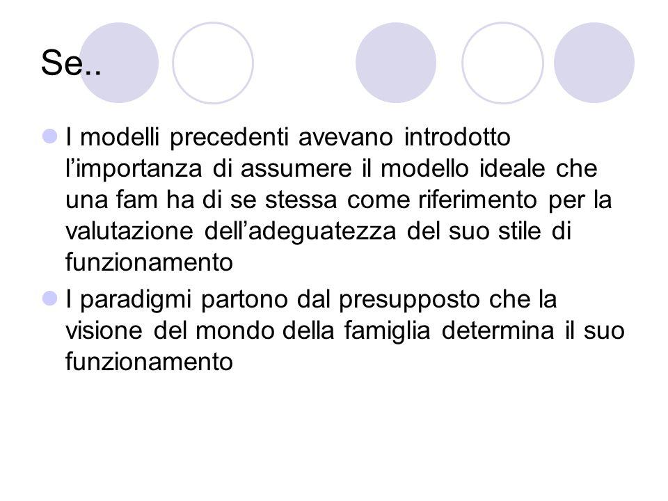 Se.. I modelli precedenti avevano introdotto limportanza di assumere il modello ideale che una fam ha di se stessa come riferimento per la valutazione