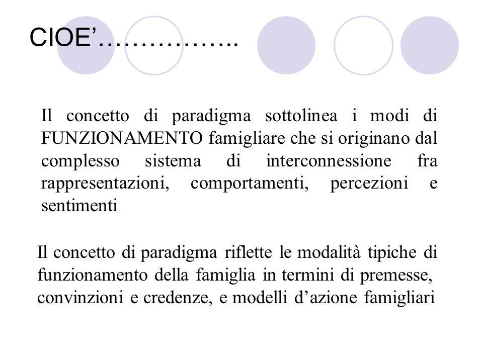 CIOE…………….. Il concetto di paradigma sottolinea i modi di FUNZIONAMENTO famigliare che si originano dal complesso sistema di interconnessione fra rapp
