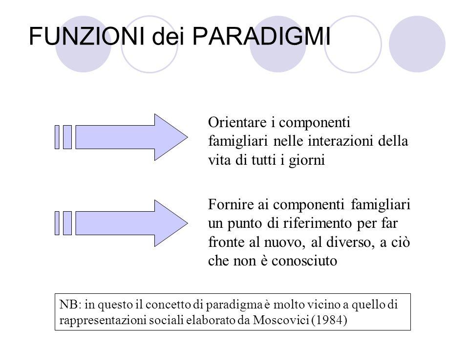 FUNZIONI dei PARADIGMI Orientare i componenti famigliari nelle interazioni della vita di tutti i giorni Fornire ai componenti famigliari un punto di r