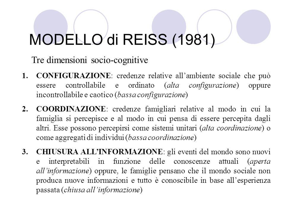 MODELLO di REISS (1981) Tre dimensioni socio-cognitive 1.CONFIGURAZIONE: credenze relative allambiente sociale che può essere controllabile e ordinato