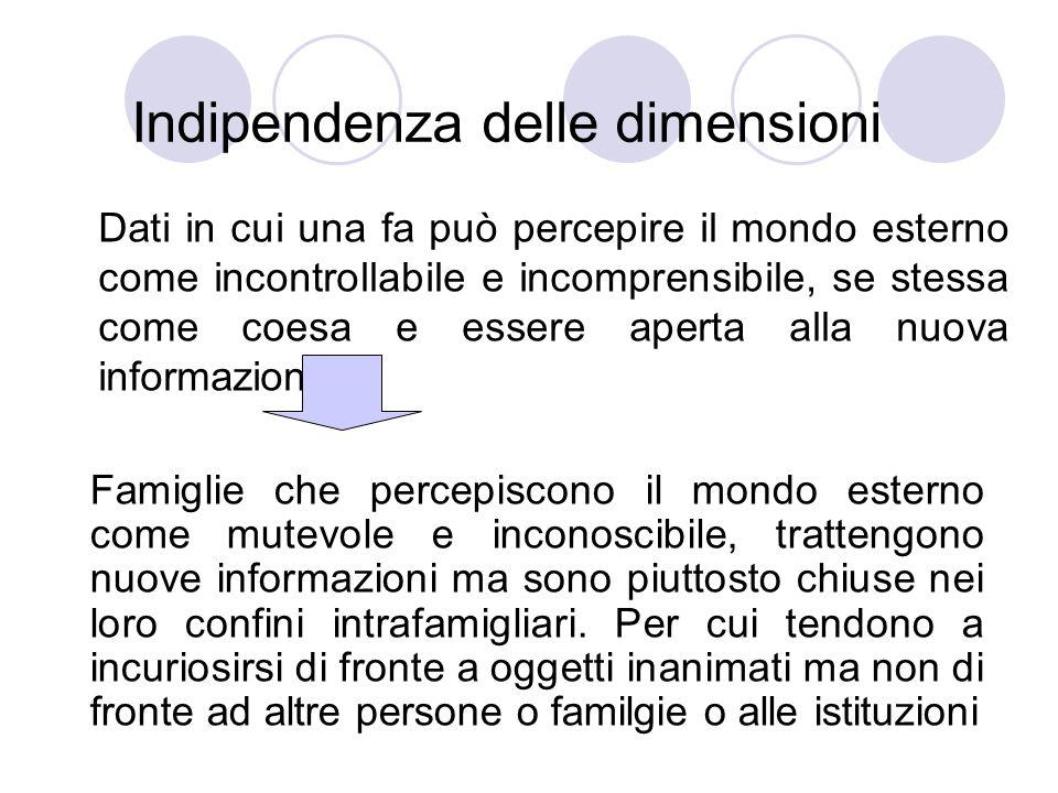 Indipendenza delle dimensioni Dati in cui una fa può percepire il mondo esterno come incontrollabile e incomprensibile, se stessa come coesa e essere