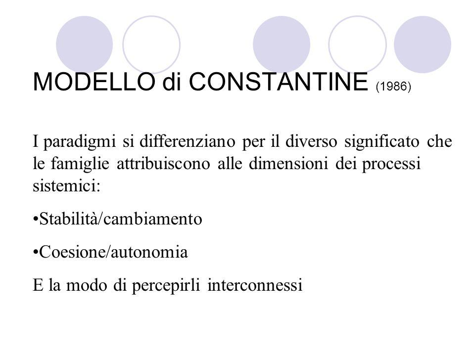 MODELLO di CONSTANTINE (1986) I paradigmi si differenziano per il diverso significato che le famiglie attribuiscono alle dimensioni dei processi siste