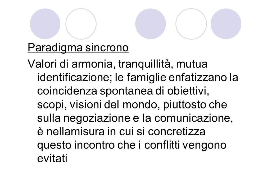Paradigma sincrono Valori di armonia, tranquillità, mutua identificazione; le famiglie enfatizzano la coincidenza spontanea di obiettivi, scopi, visio