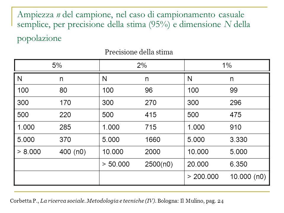 Ampiezza n del campione, nel caso di campionamento casuale semplice, per precisione della stima (95%) e dimensione N della popolazione NnNnNn 10080100