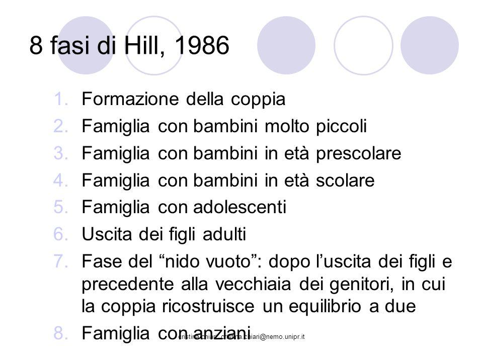 cristina chiari cristina.chiari@nemo.unipr.it 8 fasi di Hill, 1986 1.Formazione della coppia 2.Famiglia con bambini molto piccoli 3.Famiglia con bambi