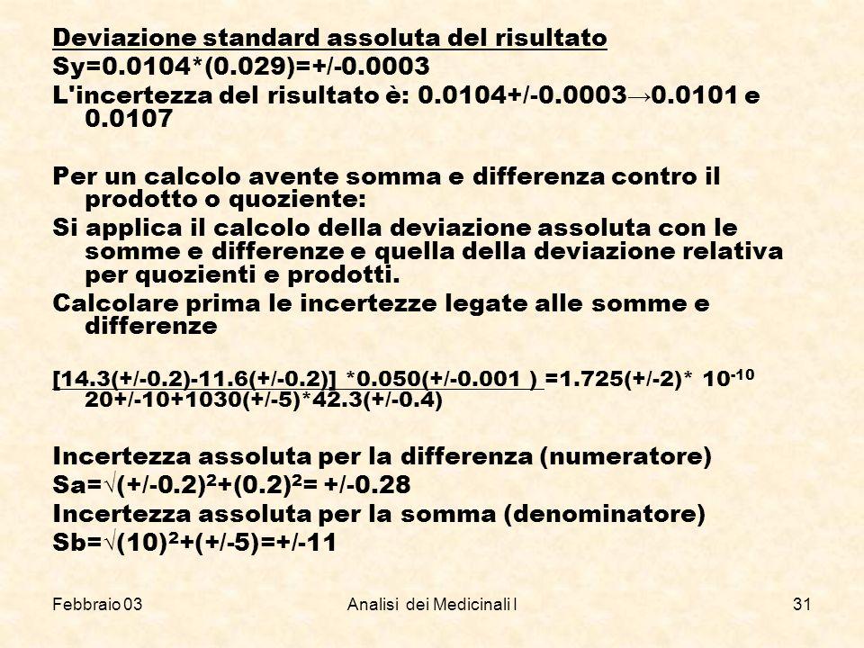 Febbraio 03Analisi dei Medicinali I31 Deviazione standard assoluta del risultato Sy=0.0104*(0.029)=+/ 0.0003 L'incertezza del risultato è: 0.0104+/ 0.