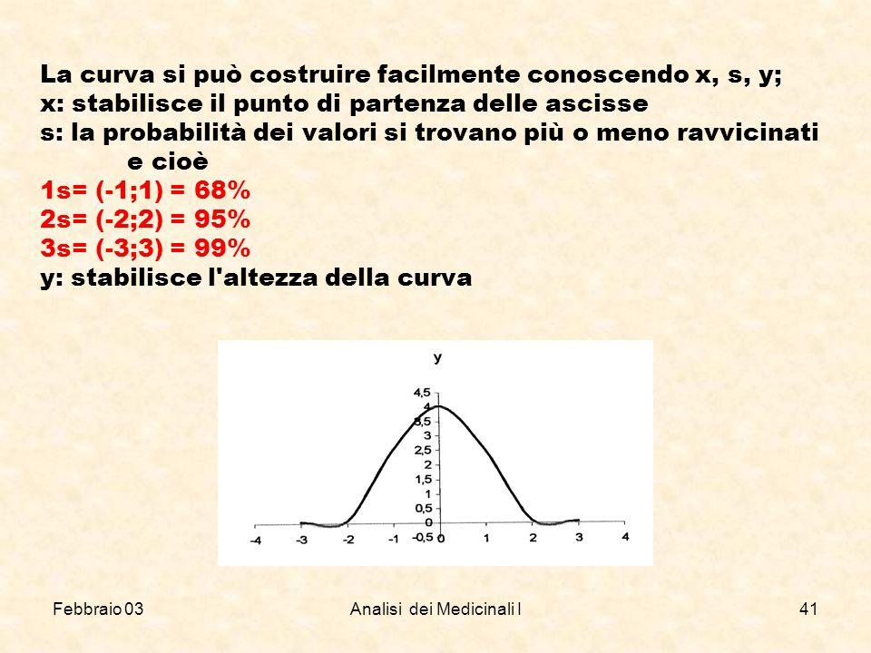 Febbraio 03Analisi dei Medicinali I41 La curva si può costruire facilmente conoscendo x, s, y; x: stabilisce il punto di partenza delle ascisse s: la