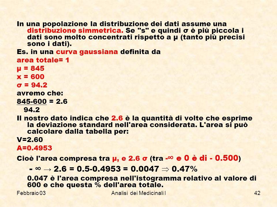 Febbraio 03Analisi dei Medicinali I42 In una popolazione la distribuzione dei dati assume una distribuzione simmetrica. Se