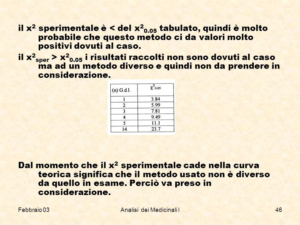 Febbraio 03Analisi dei Medicinali I46 il x 2 sperimentale è < del x 2 0.05 tabulato, quindi è molto probabile che questo metodo ci da valori molto pos