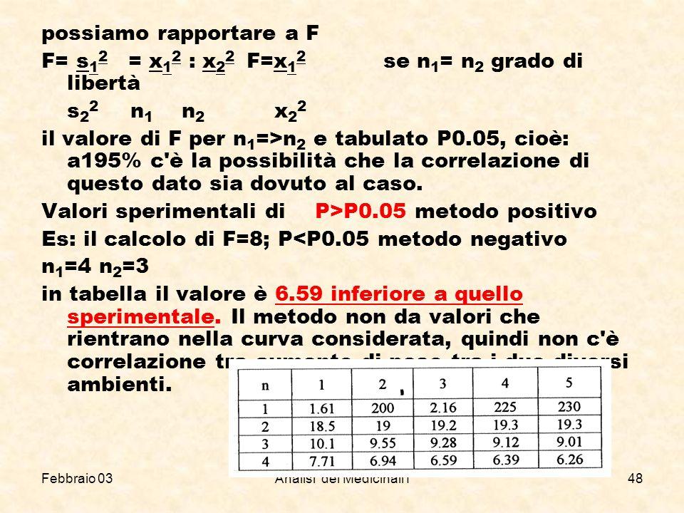 Febbraio 03Analisi dei Medicinali I48 possiamo rapportare a F F= s 1 2 = x 1 2 : x 2 2 F=x 1 2 se n 1 = n 2 grado di libertà s 2 2 n 1 n 2 x 2 2 il va