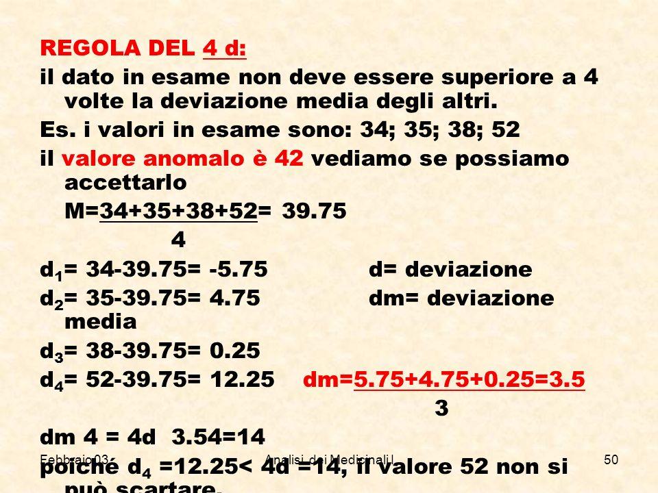 Febbraio 03Analisi dei Medicinali I50 REGOLA DEL 4 d: il dato in esame non deve essere superiore a 4 volte la deviazione media degli altri. Es. i valo
