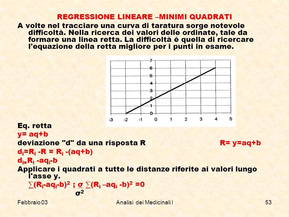 Febbraio 03Analisi dei Medicinali I53 REGRESSIONE LINEARE –MINIMI QUADRATI A volte nel tracciare una curva di taratura sorge notevole difficoltà. Nell