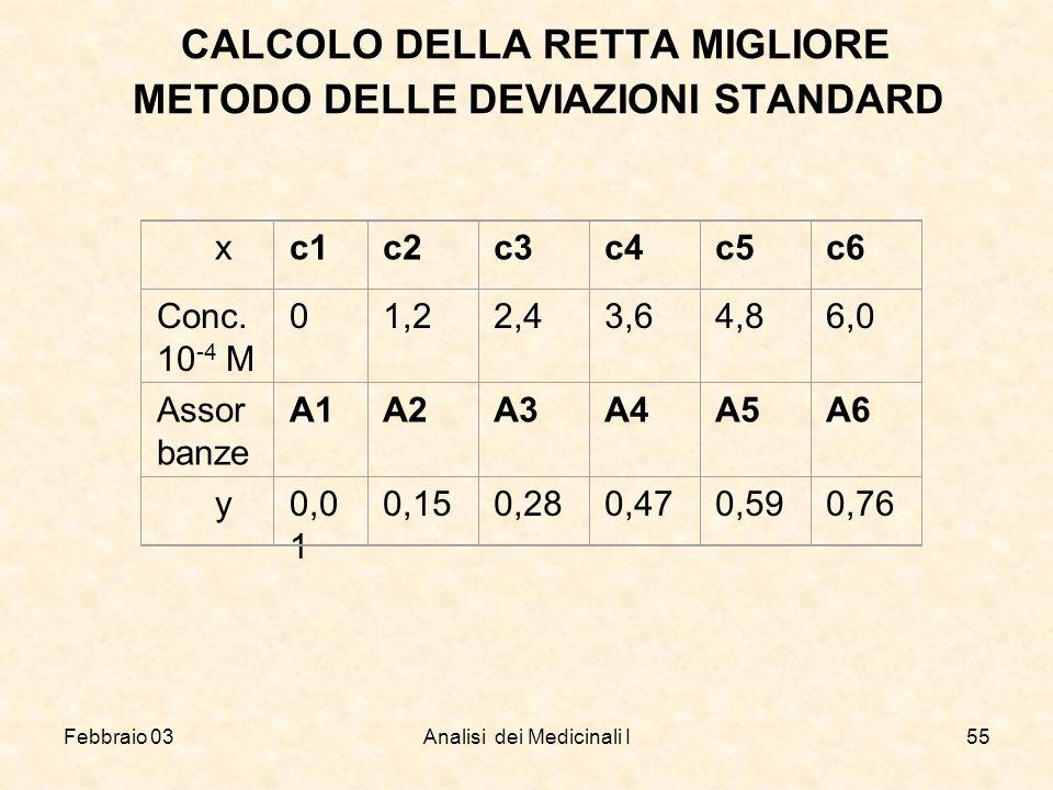 Febbraio 03Analisi dei Medicinali I55 CALCOLO DELLA RETTA MIGLIORE METODO DELLE DEVIAZIONI STANDARD xc1c2c3c4c5c6 Conc. 10 -4 M 01,22,43,64,86,0 Assor