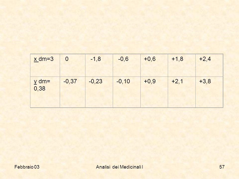 Febbraio 03Analisi dei Medicinali I57 x dm=3 0 -1,8 -0,6+0,6+1,8+2,4 y dm= 0,38 -0,37-0,23-0,10+0,9+2,1+3,8