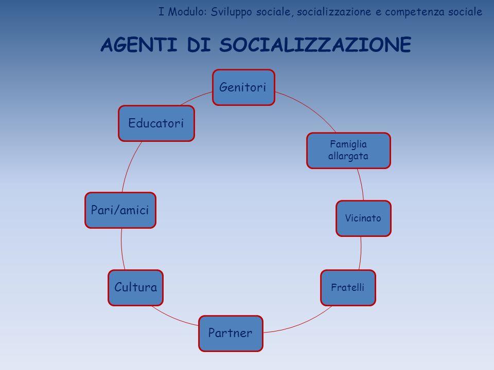 I Modulo: Sviluppo sociale, socializzazione e competenza sociale AGENTI DI SOCIALIZZAZIONE Genitori Famiglia allargata VicinatoFratelli PartnerCultura