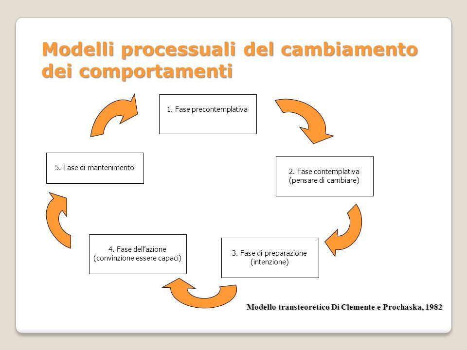 Modelli processuali del cambiamento dei comportamenti 1. Fase precontemplativa 2. Fase contemplativa (pensare di cambiare) 3. Fase di preparazione (in