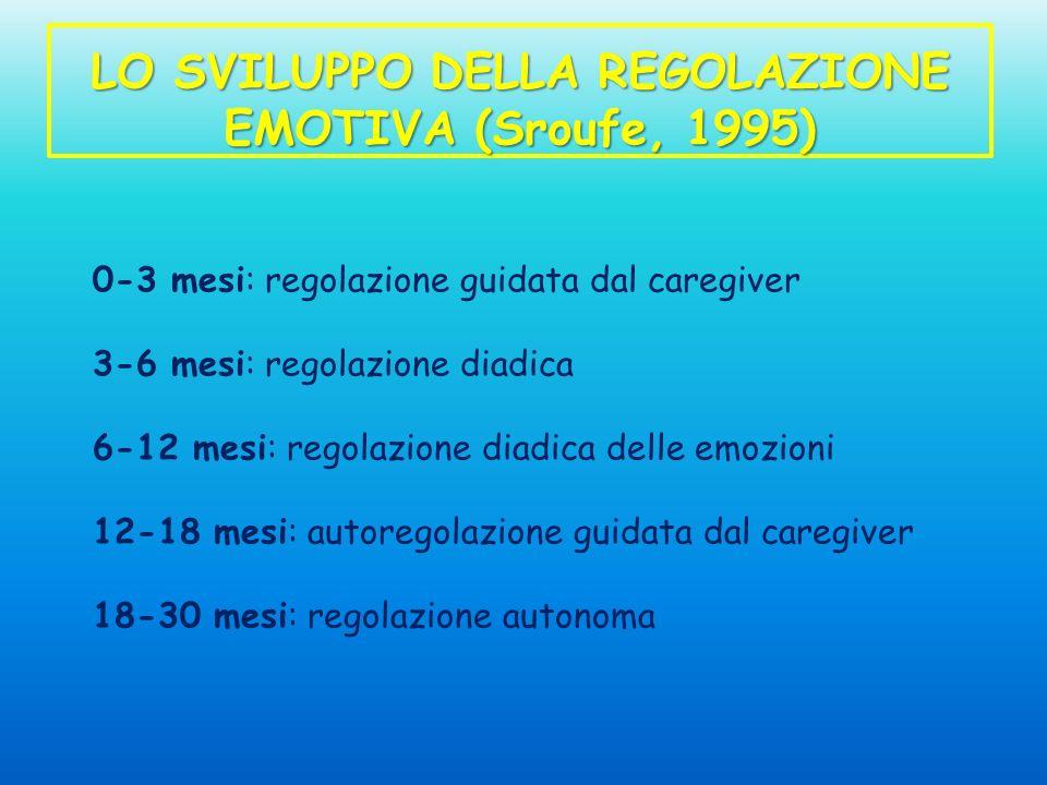 LO SVILUPPO DELLA REGOLAZIONE EMOTIVA (Sroufe, 1995) 0-3 mesi: regolazione guidata dal caregiver 3-6 mesi: regolazione diadica 6-12 mesi: regolazione