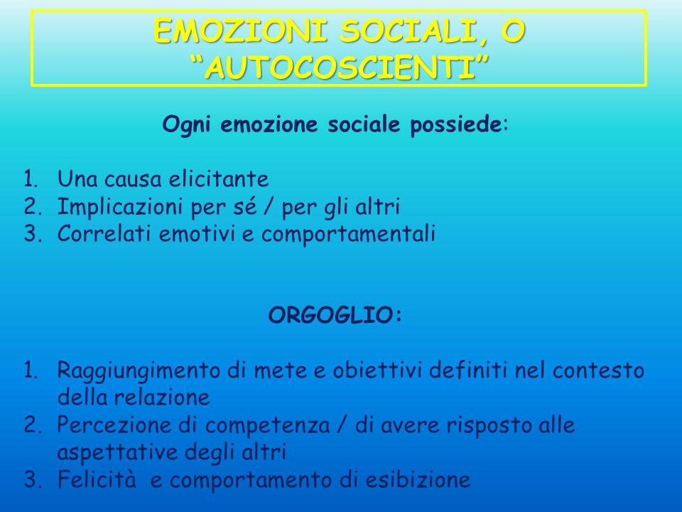 EMOZIONI SOCIALI, O AUTOCOSCIENTI Ogni emozione sociale possiede: 1.Una causa elicitante 2.Implicazioni per sé / per gli altri 3.Correlati emotivi e c