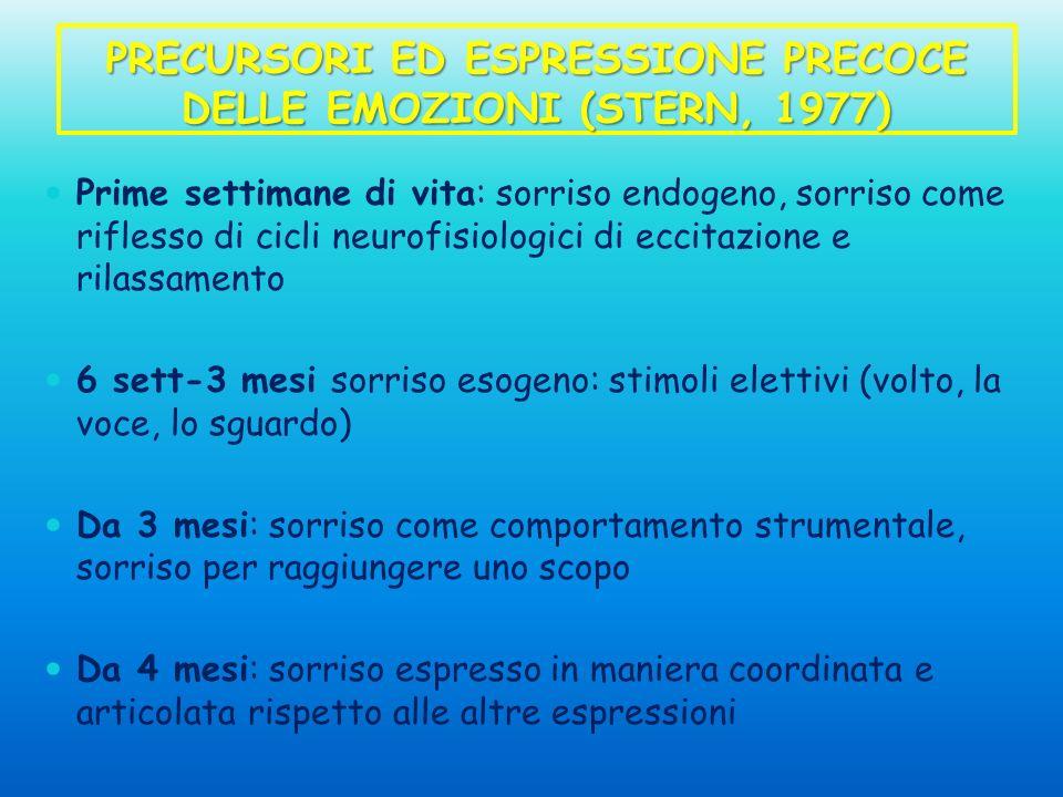 PRECURSORI ED ESPRESSIONE PRECOCE DELLE EMOZIONI (STERN, 1977) Prime settimane di vita: sorriso endogeno, sorriso come riflesso di cicli neurofisiolog