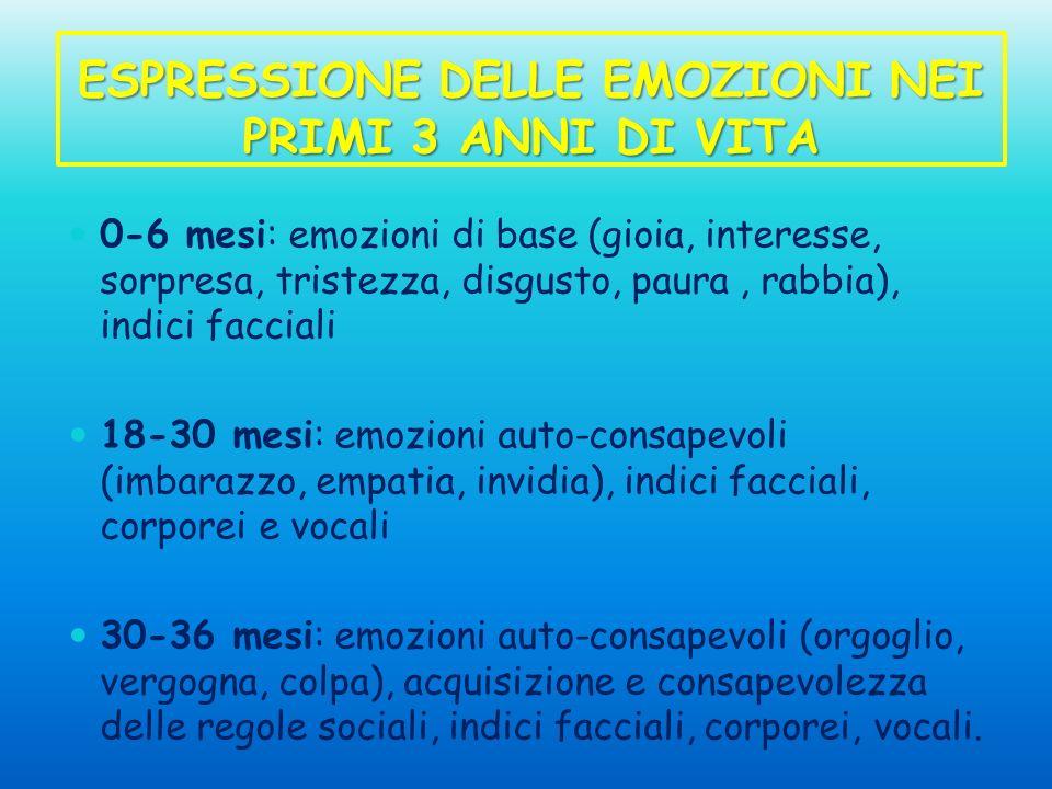 ESPRESSIONE DELLE EMOZIONI NEI PRIMI 3 ANNI DI VITA 0-6 mesi: emozioni di base (gioia, interesse, sorpresa, tristezza, disgusto, paura, rabbia), indic