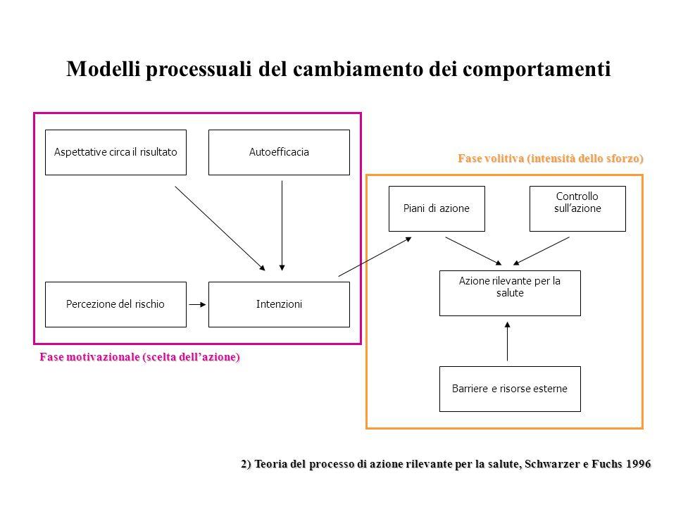 Modelli processuali del cambiamento dei comportamenti 2) Teoria del processo di azione rilevante per la salute, Schwarzer e Fuchs 1996 Aspettative cir