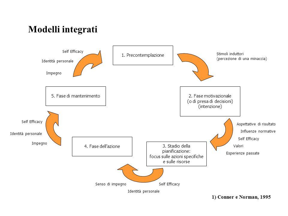 Modelli integrati 1) Conner e Norman, 1995 1. Precontemplazione 2. Fase motivazionale (o di presa di decisioni) (intenzione) 3. Stadio della pianifica